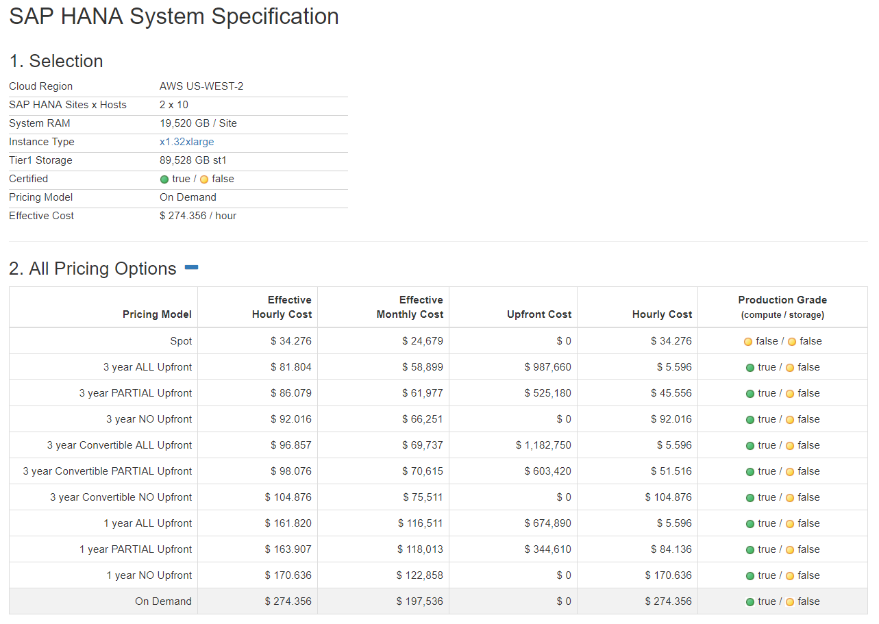 Cloud Cost Transparency across AWS Pricing Models for SAP HANA