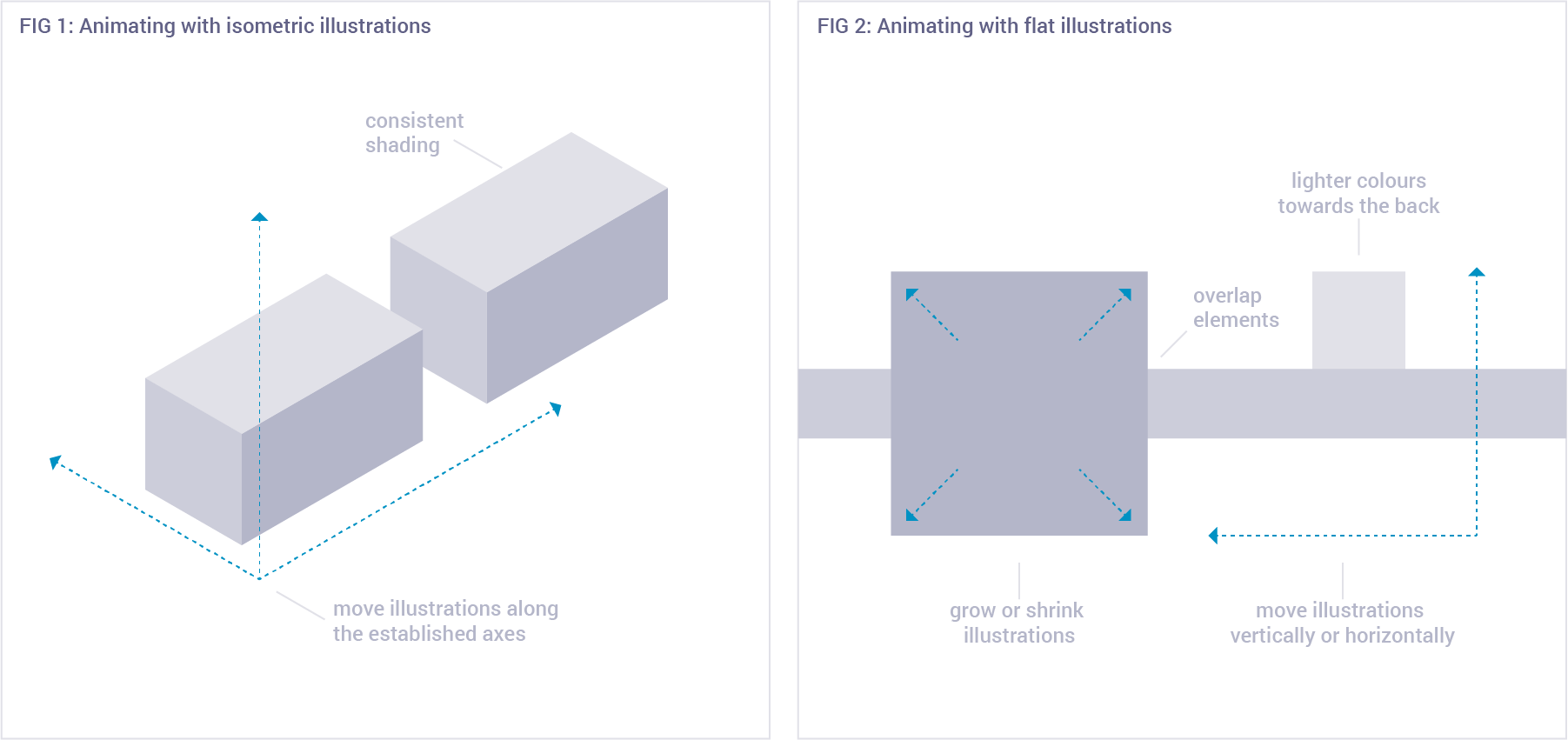 Graphics showing how to set up and move elements on a slide, with an example for isometric illustrations and an example for flat illustrations
