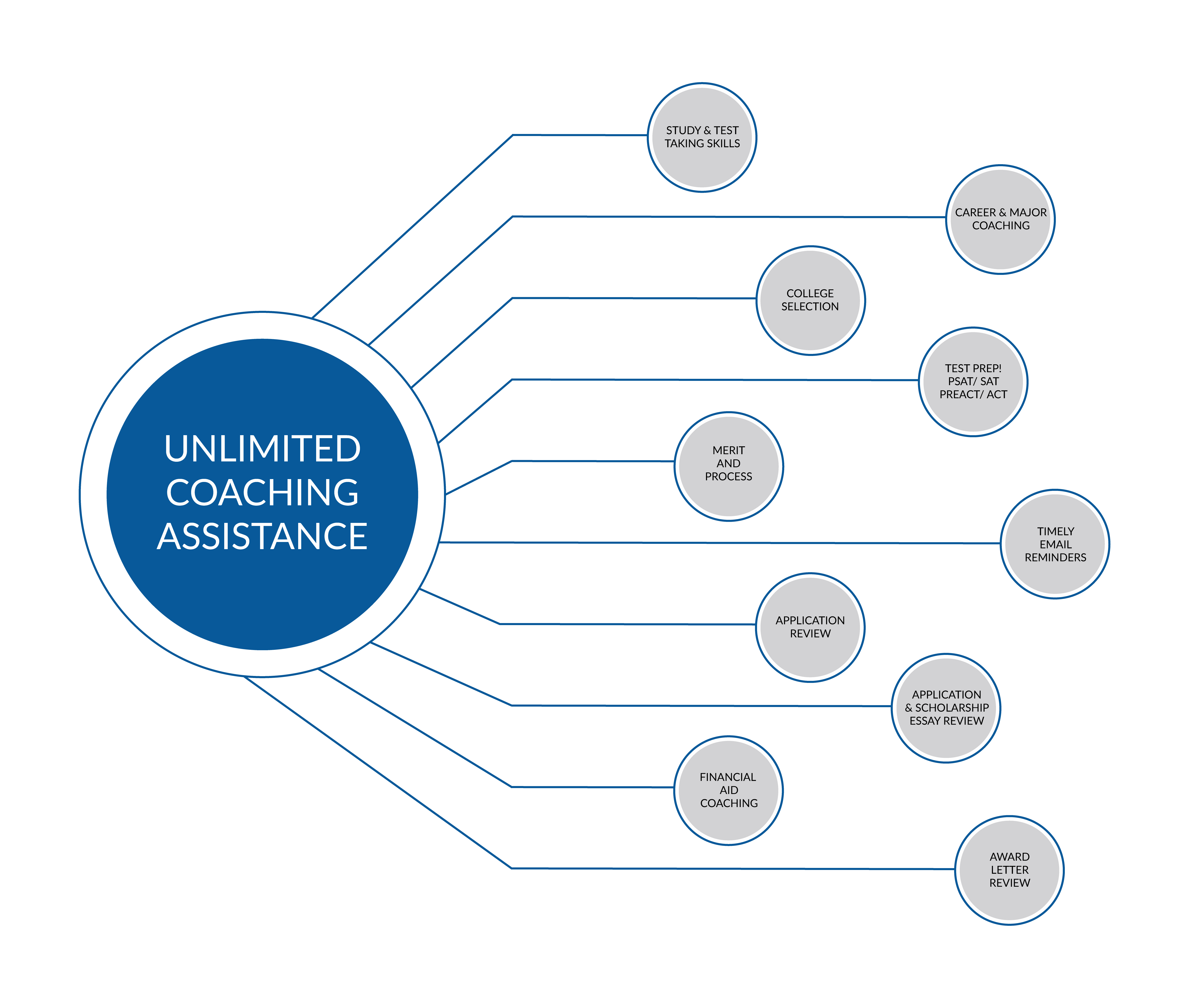 CAA Connect Unlimited Coaching Assistance