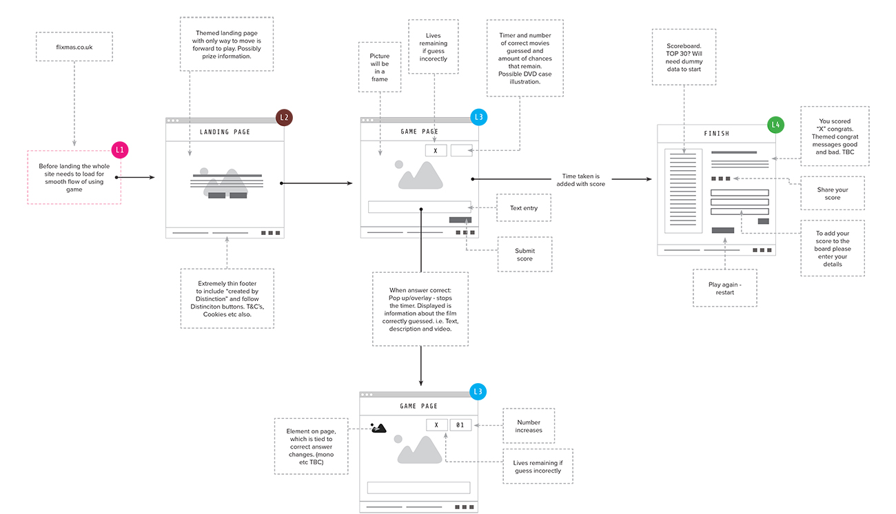 Flixmas - Sitemap