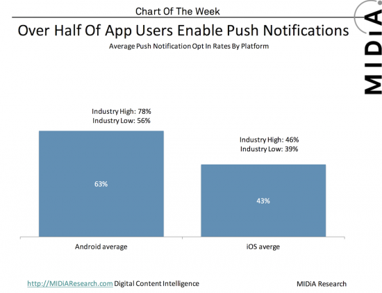 Push Notifications: The Definitive Guide for Churches
