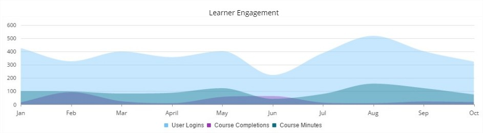 Learner Engagement Metrics - SmarterU LMS - Online Training Software