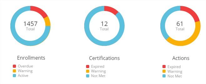 Enrollment & Learning Plan Status Summaries - SmarterU LMS - Online Training Software