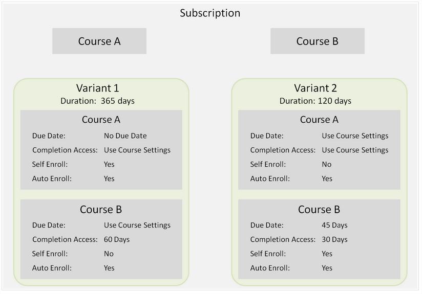 Subscriptions - SmarterU LMS - Online Training Software