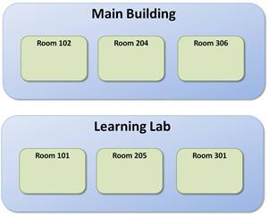 Venue Rooms - SmarterU LMS - Blended Learning