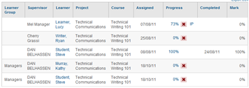Course Mark - SmarterU LMS - Learning Management System