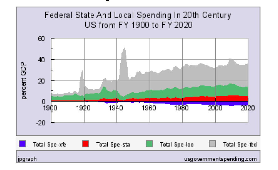 Federal, State, and Local Spending in 20th Century US
