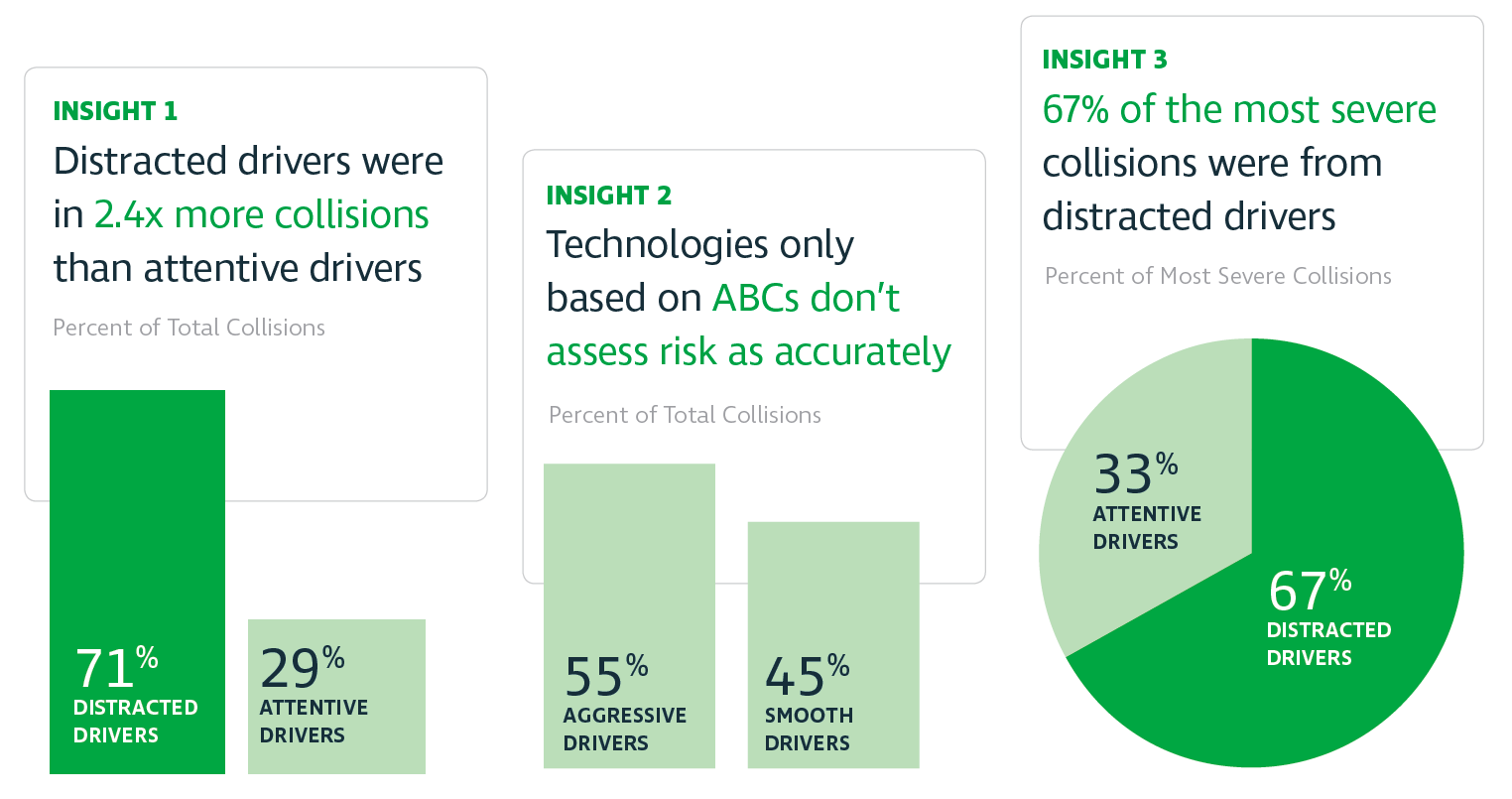 Atlas Driver Safety Assessment_Key Insights