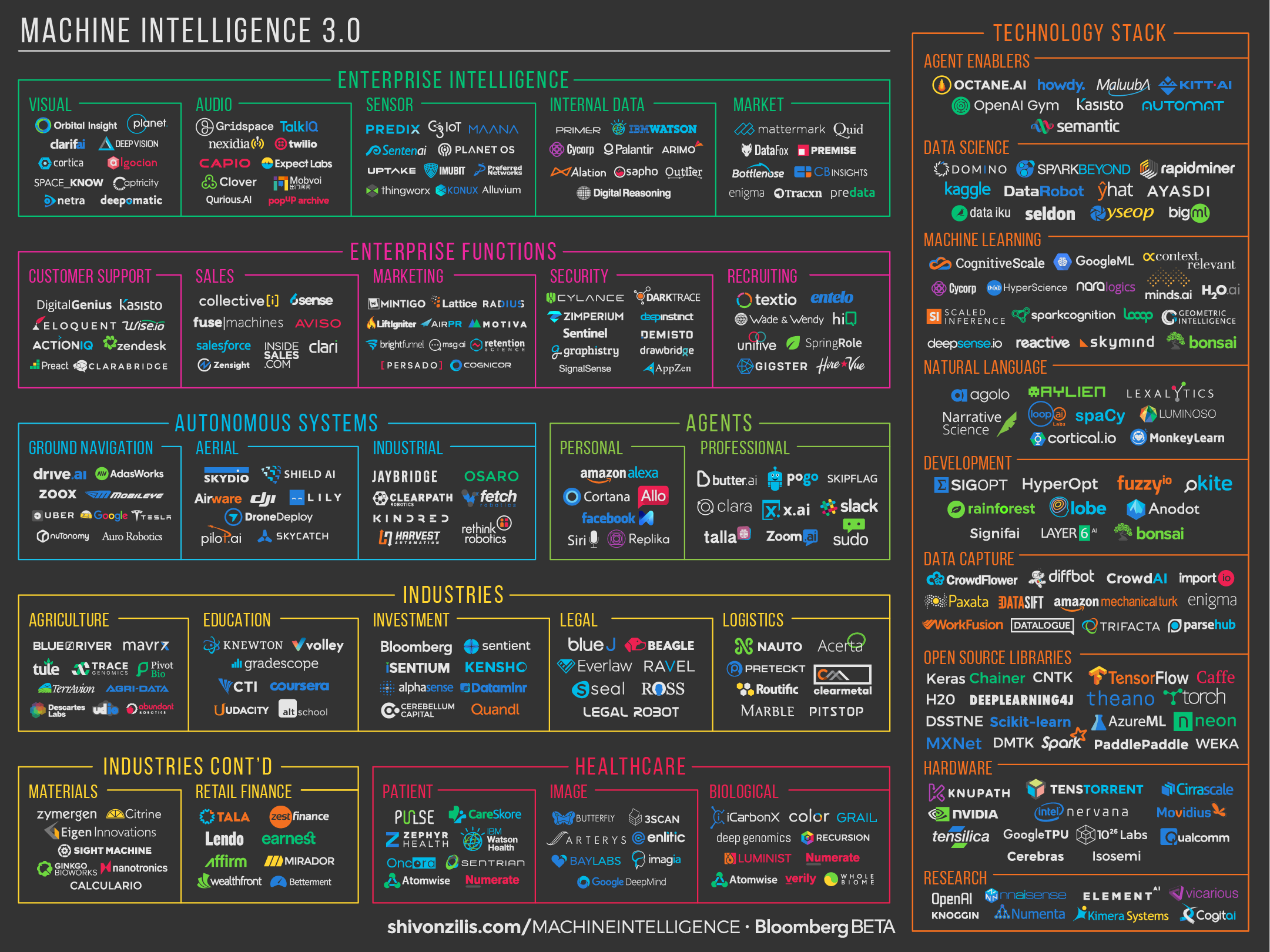Machine Intelligence Landscape 3.0 / Design by Heidi Skinner