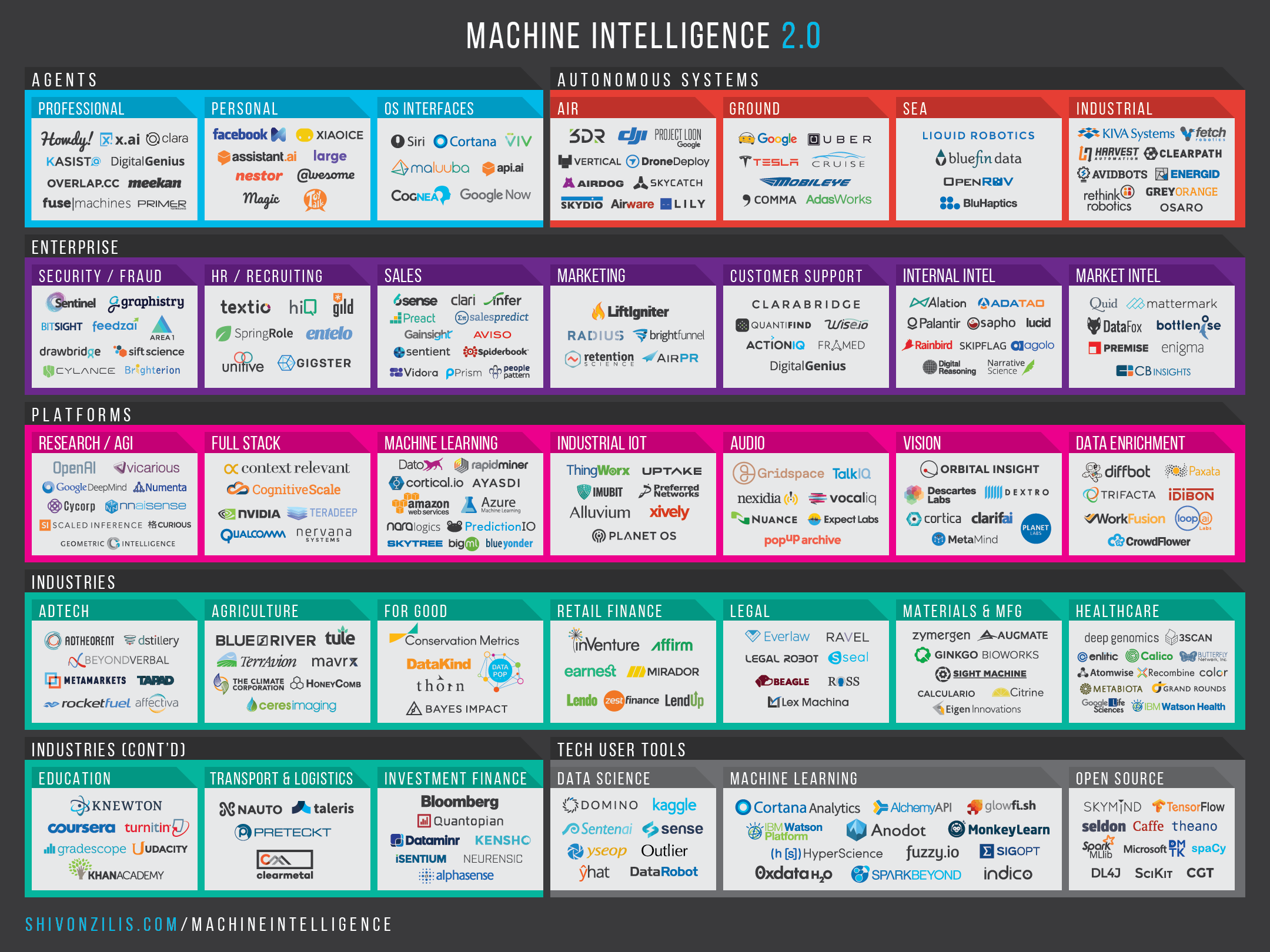 Machine Intelligence Landscape 2.0 / Design by Heidi Skinner