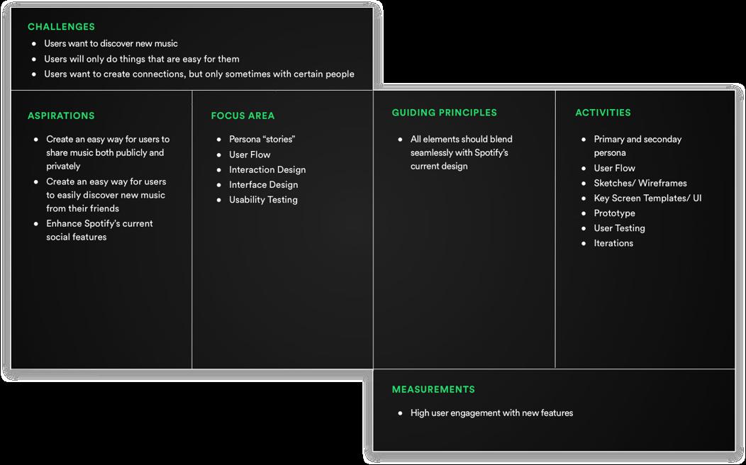 Spotify uxui case study ux strategy blueprint malvernweather Choice Image