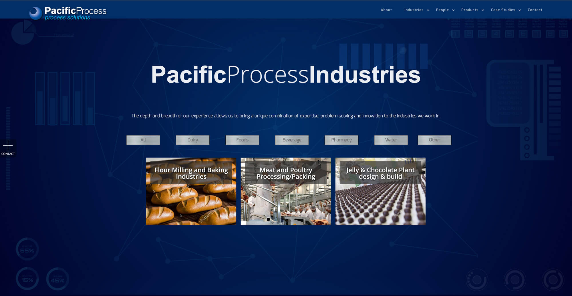 Pacific Process filtered pages