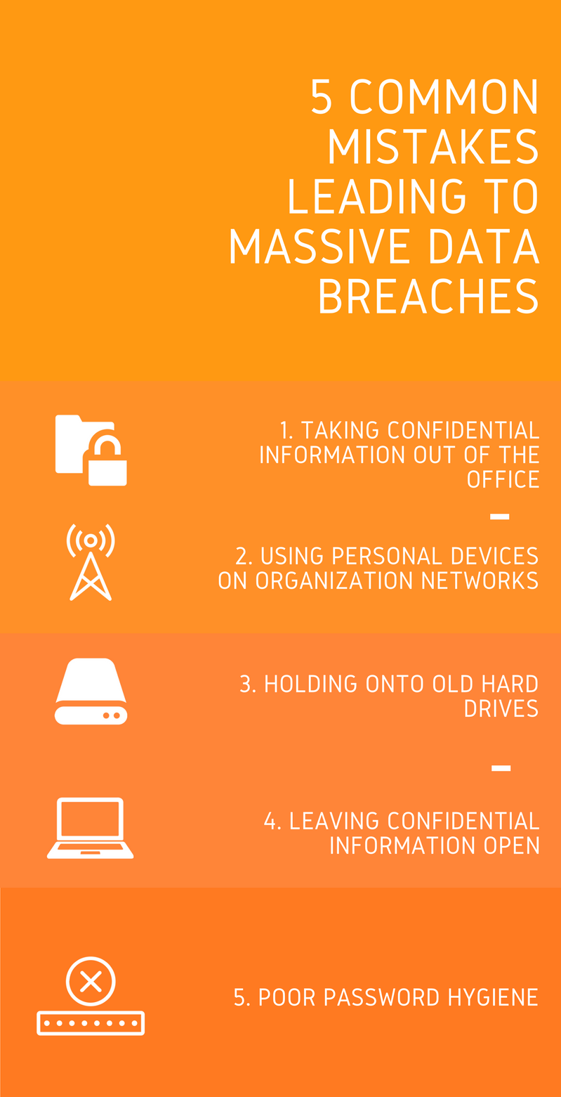 Common mistakes made everyday that lead to massive data breaches which are preventable.