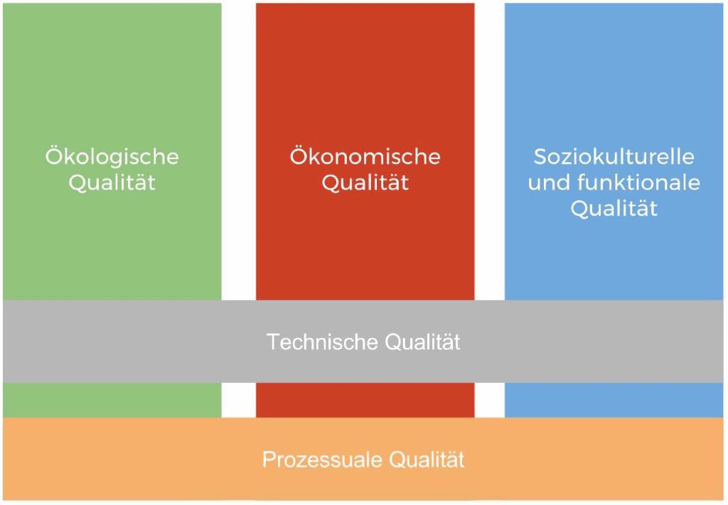 Dimensionen des nachhaltigen Bauens