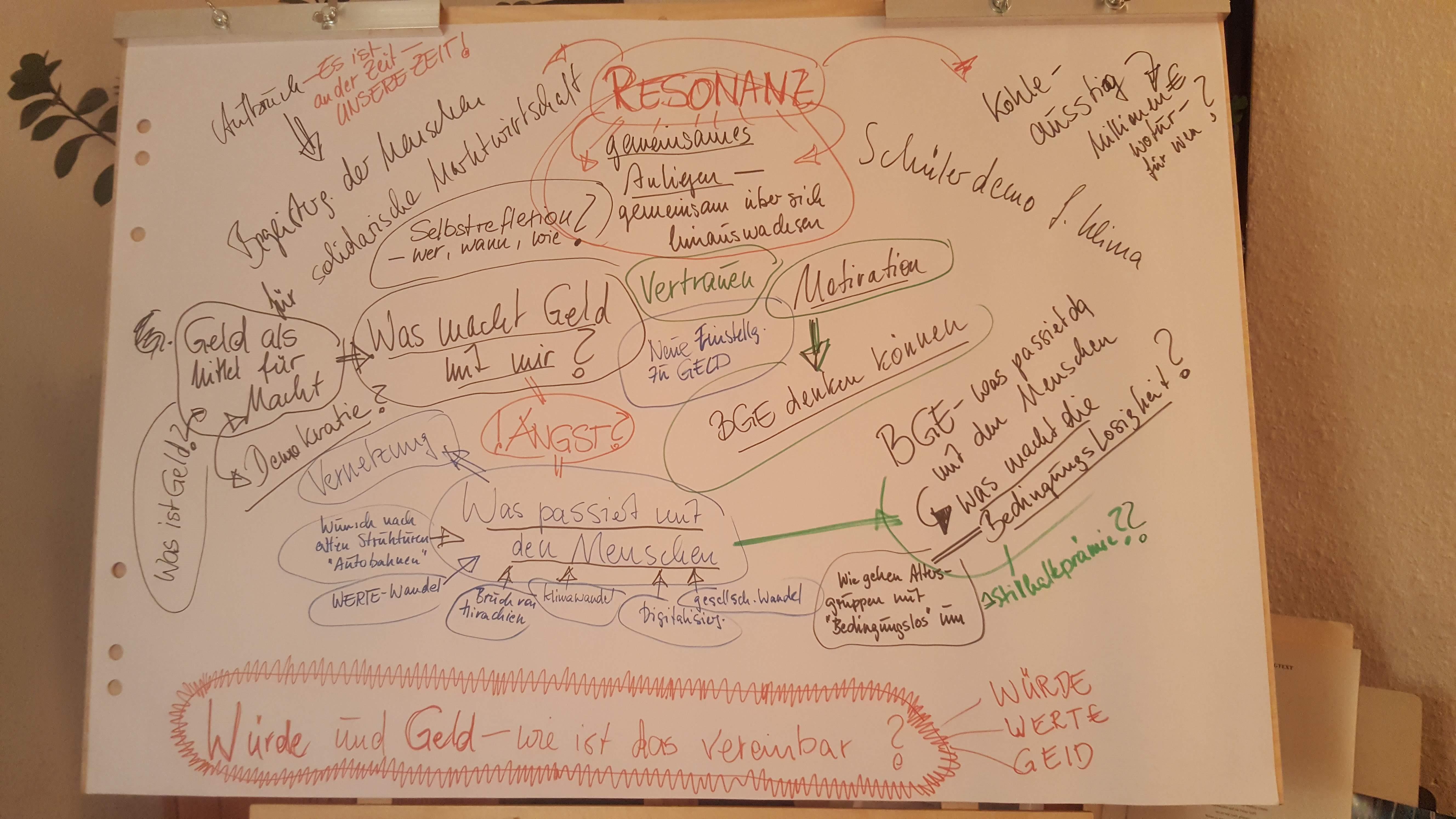 Rückblick auf den Online-Convent Würde. Geld. Zusammenleben.