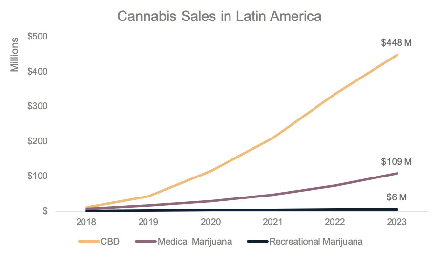 Latin America CBD sales