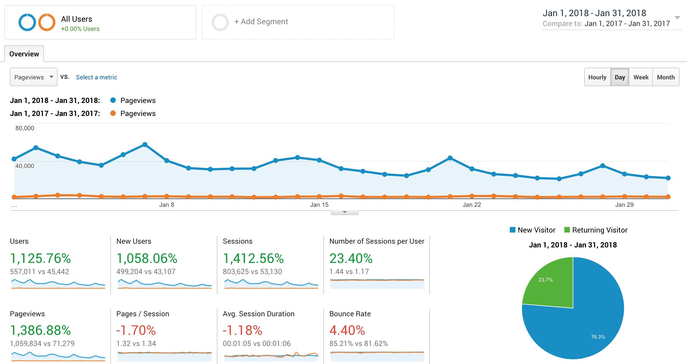Analytics 40 Aprons