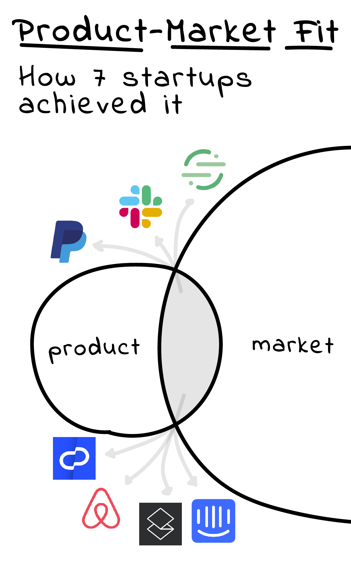 Product market fit eBook