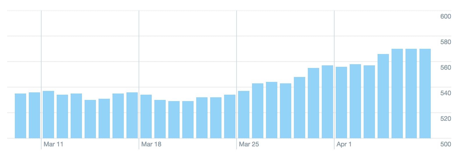 Twitter Analytics March 2018