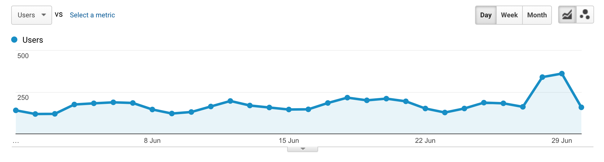 June SEO Traffic