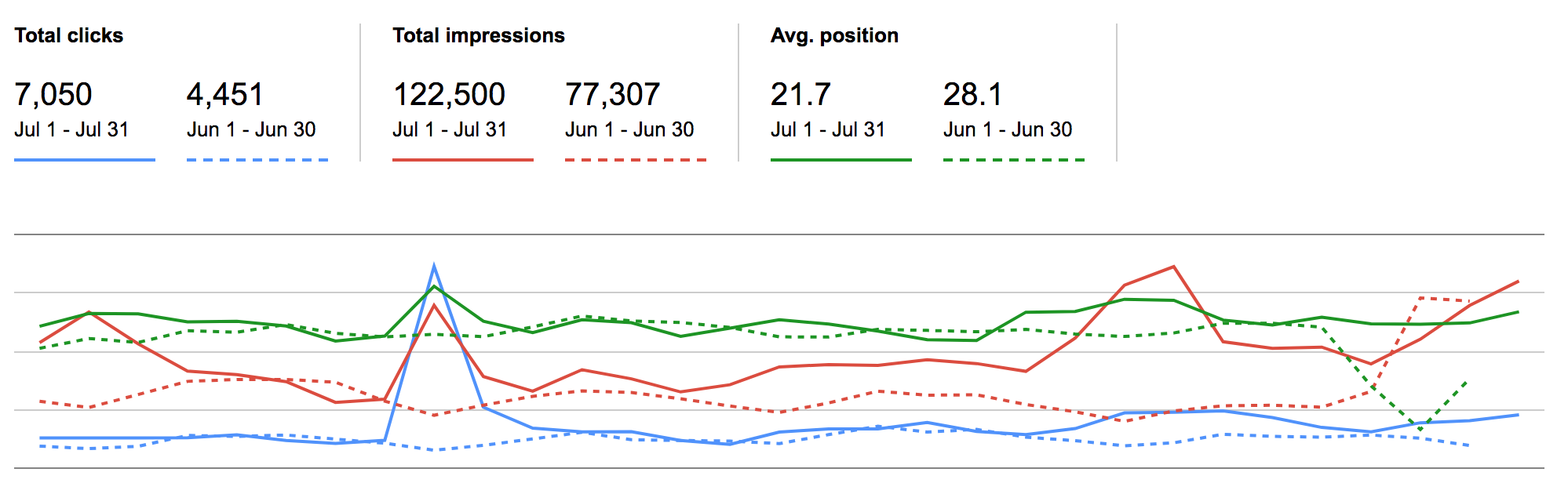 Clicks and Impressions June-July