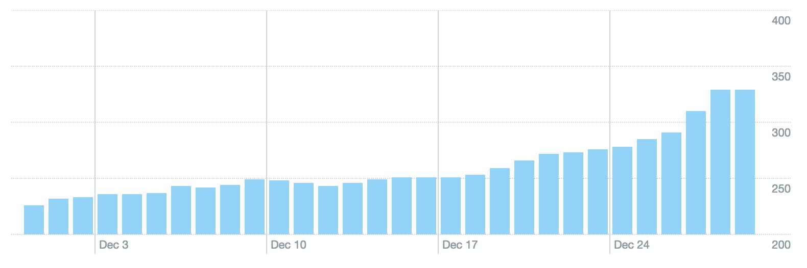 December 2017 Twitter Analytics