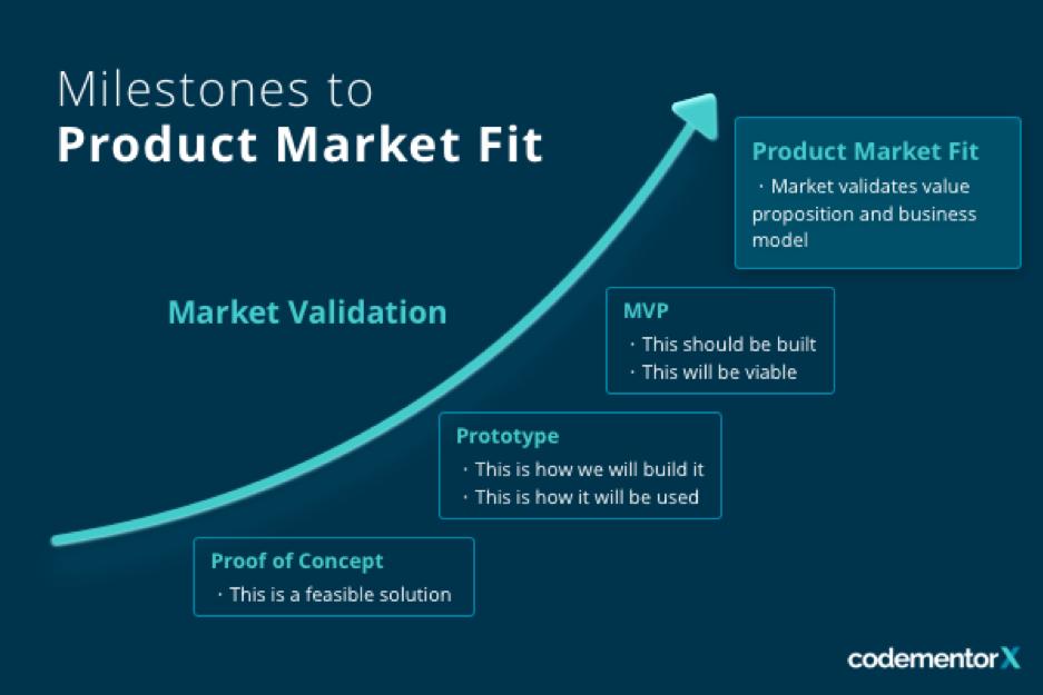 Milestones to Product Market Fit