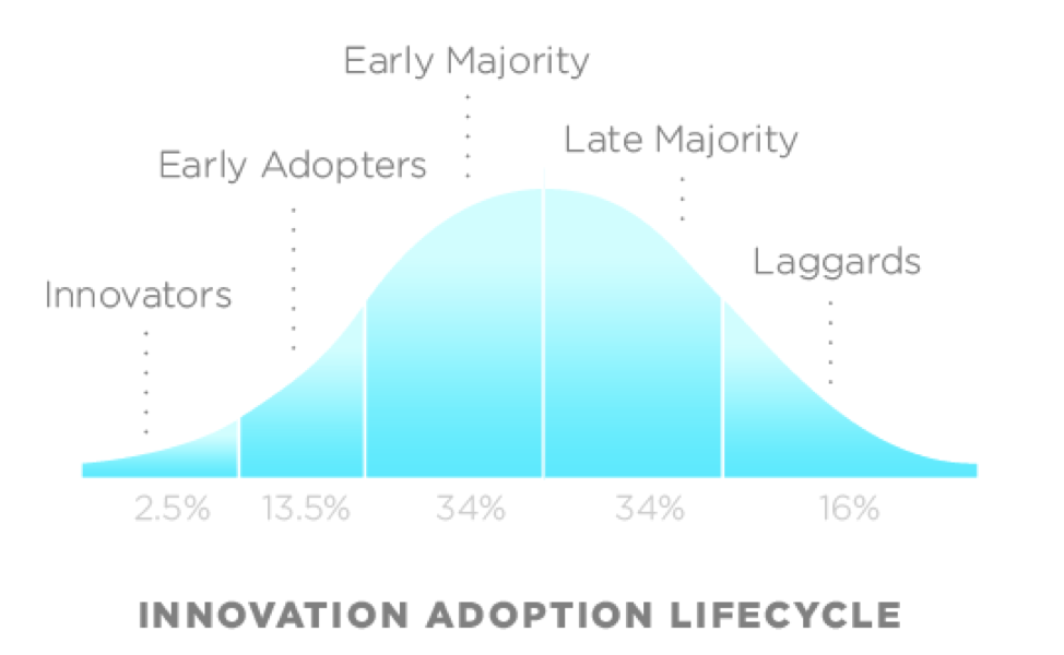 Innovation Early Majority