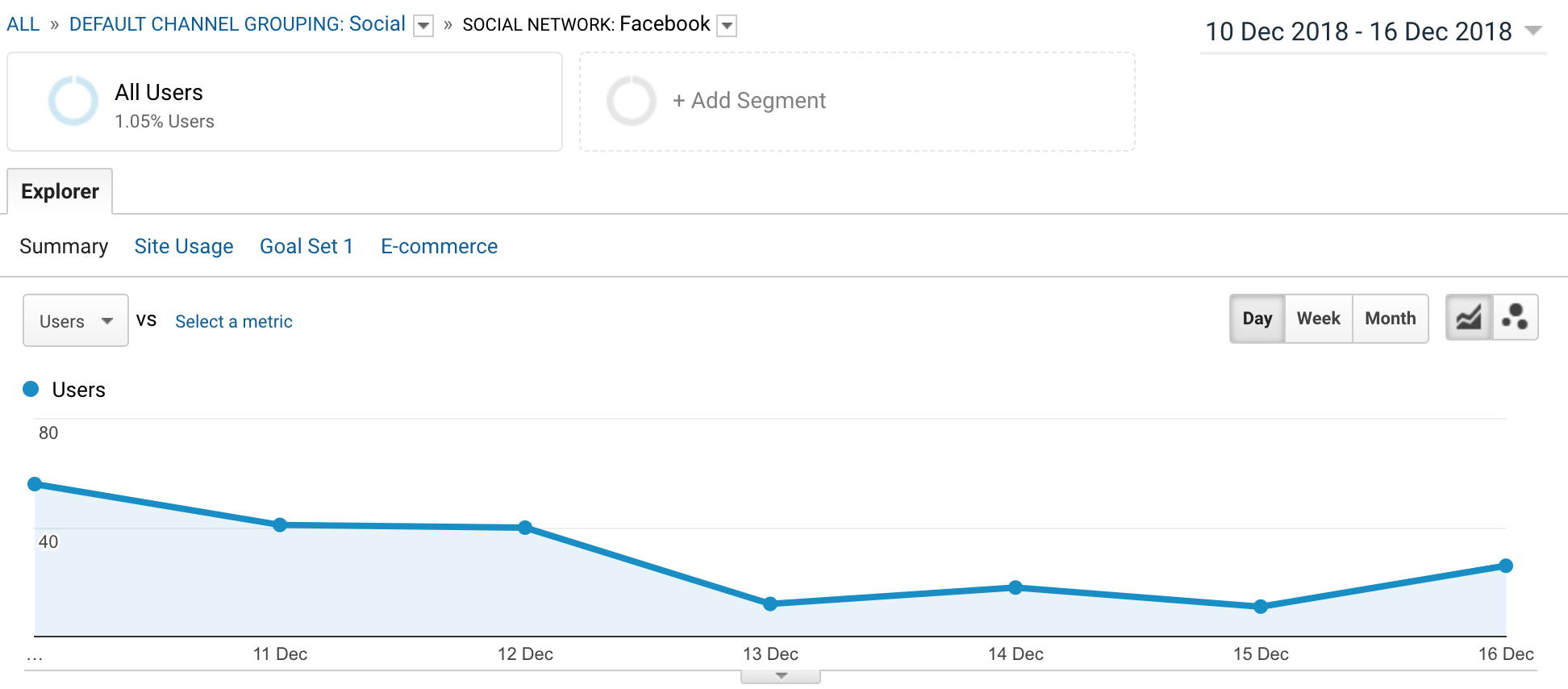 Facebook Traffic from Failory 2.0 Promotion