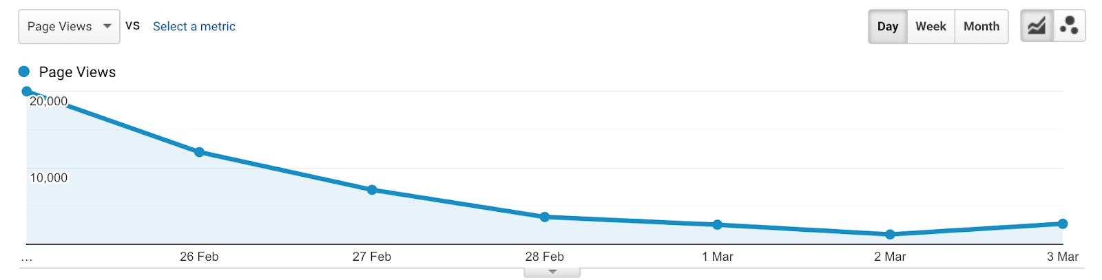 February 2019 - Startup Cemetery Launch Traffic
