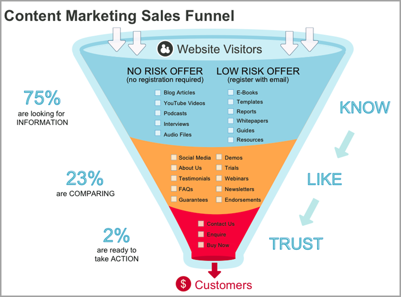 Content Marketing Sales Funnel