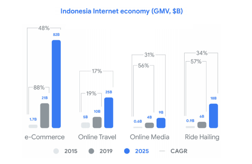 Indonesia Internet economy