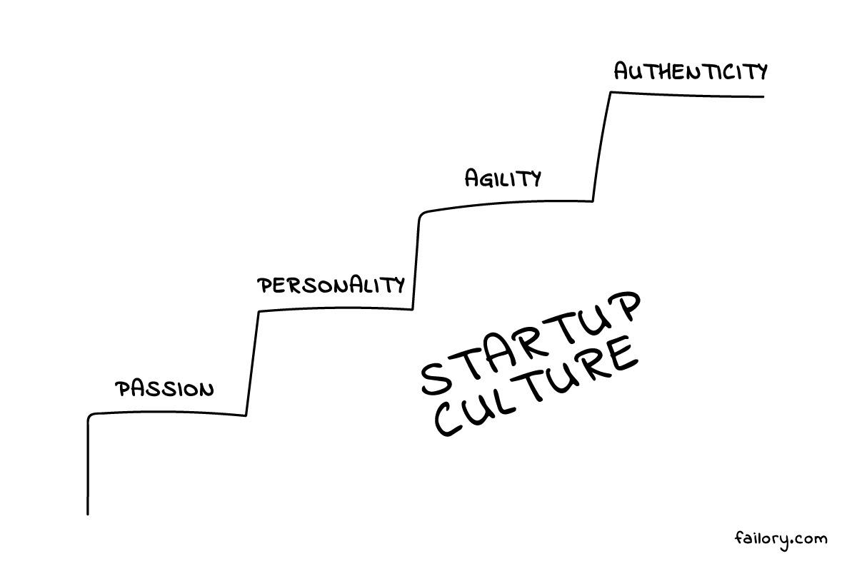 Startup Culture Factors