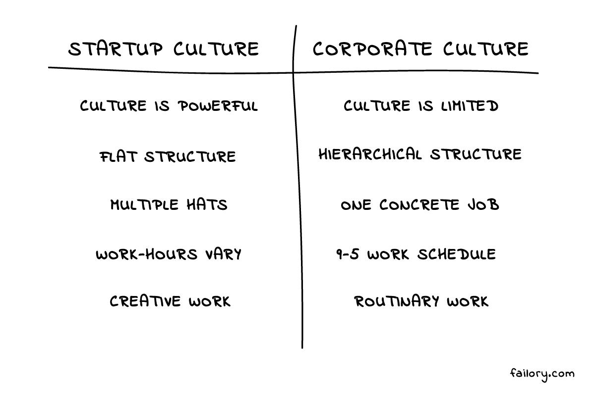 Startup culture vs corporate culture