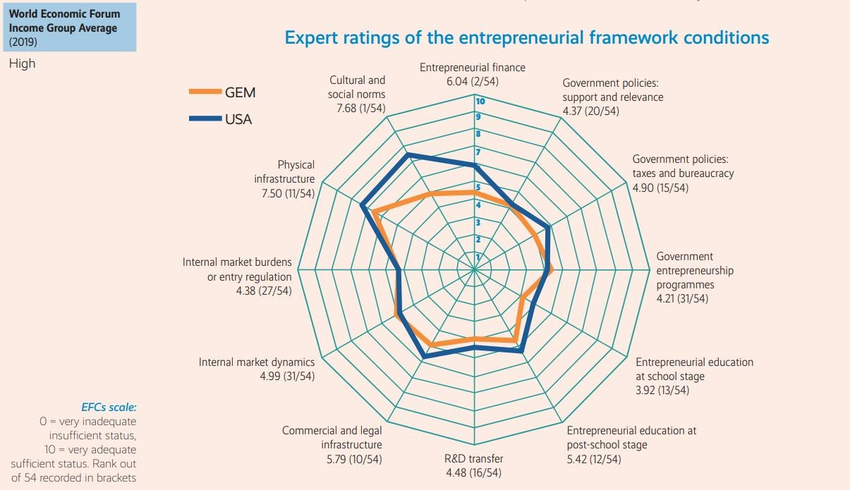 Entrepreneurial environment USA