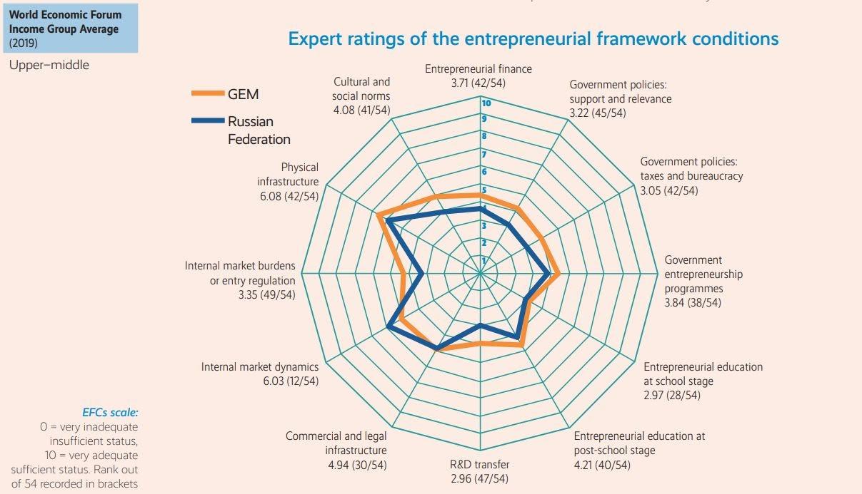 Entrepreneurial environment Russia