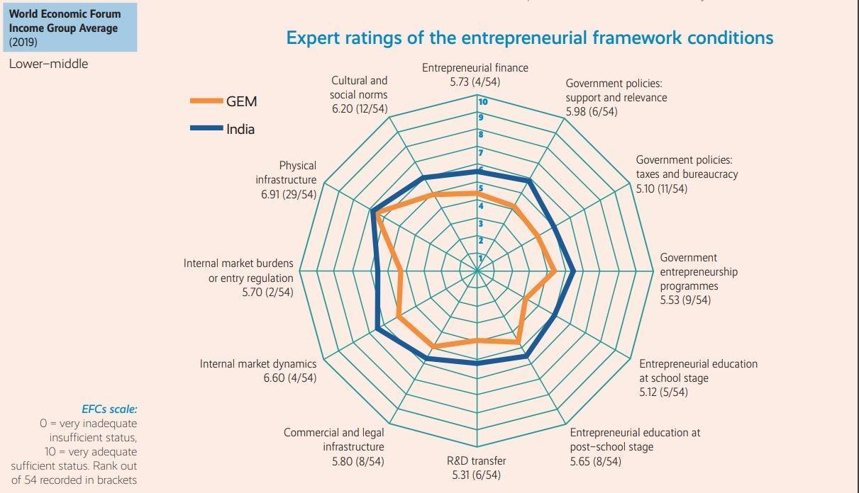 Entrepreneurial environment India