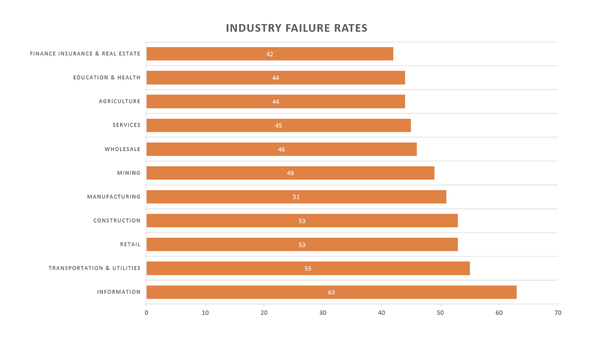 Industry failure rates