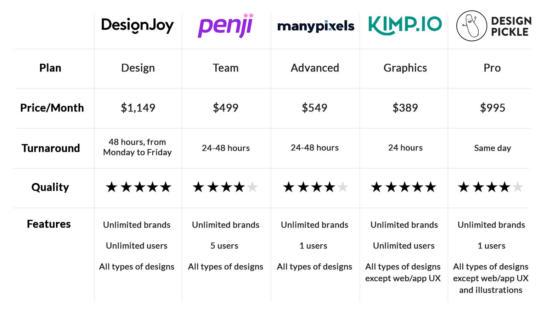 Best Unlimited Design Services