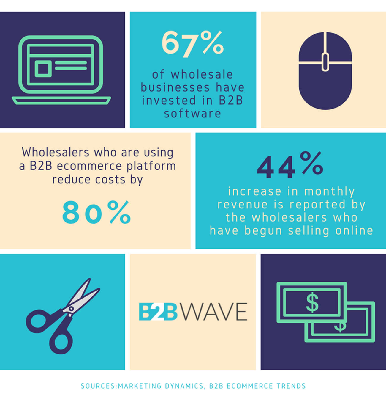 Stats about wholesale ecommerce