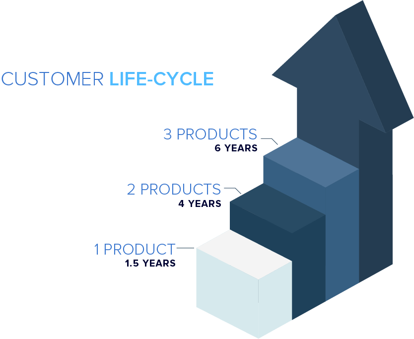 customer-life-cylce