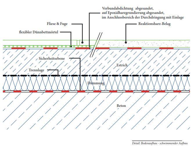"""Herr Leuters referiert zum Thema Bauphysik auf dem VdF-Seminar """"Fußboden in Großküchen"""""""