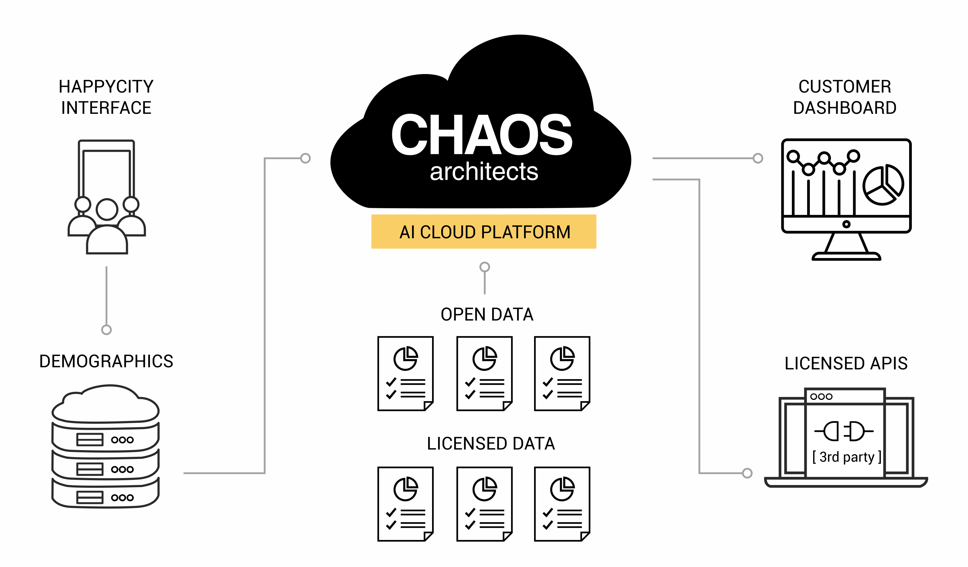 CHAOS AI platform: Engagement-driven applications and third-party APIs that processes business intelligence for better interaction and decision making in urban planning.