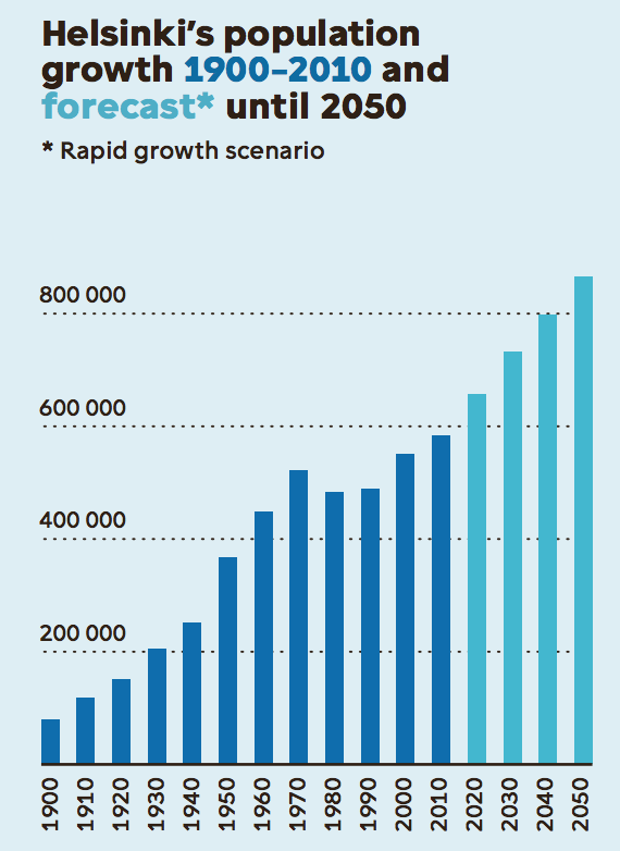 Helsinki's population growth 1900-2017 and forecast until 2050