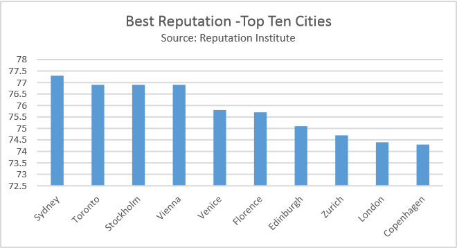Best reputation: Top 10 cities by Reputation Institute