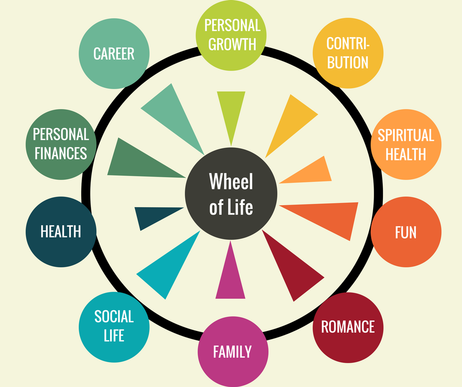 Wheel of Life with filled in Categories