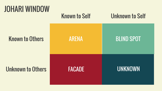 How To Find Your True Self With The Johari Window