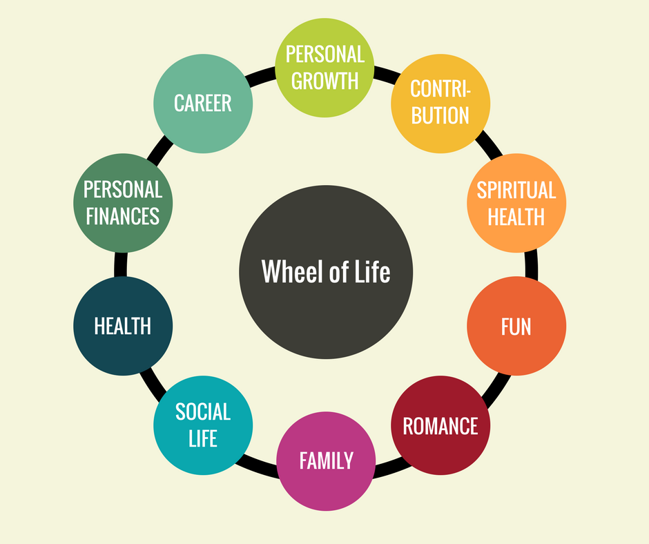 Template for the Wheel of Life