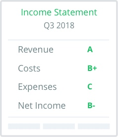 the income statement as a report card