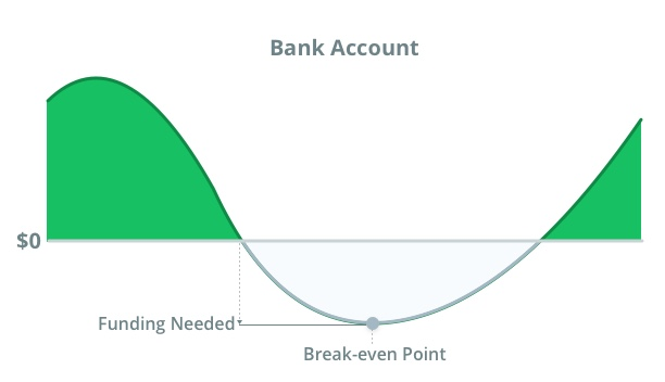 cash flow affects on bank account balance
